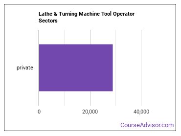 Lathe & Turning Machine Tool Operator Sectors