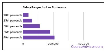 Salary Ranges for Law Professors