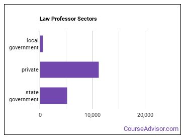 Law Professor Sectors