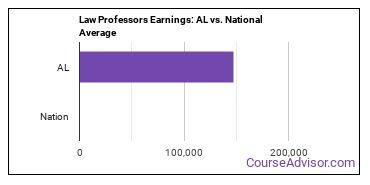 Law Professors Earnings: AL vs. National Average