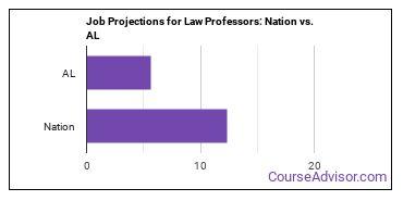 Job Projections for Law Professors: Nation vs. AL