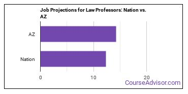 Job Projections for Law Professors: Nation vs. AZ