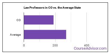 Law Professors in CO vs. the Average State