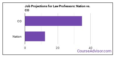 Job Projections for Law Professors: Nation vs. CO