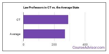 Law Professors in CT vs. the Average State