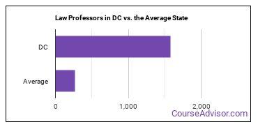 Law Professors in DC vs. the Average State