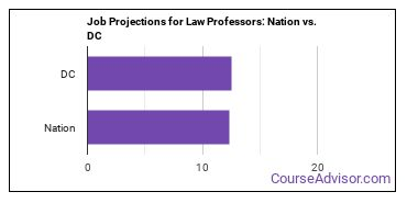 Job Projections for Law Professors: Nation vs. DC