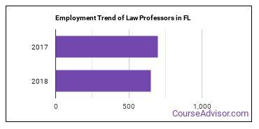 Law Professors in FL Employment Trend
