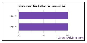 Law Professors in GA Employment Trend