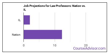 Job Projections for Law Professors: Nation vs. IL