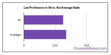 Law Professors in IN vs. the Average State