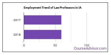 Law Professors in IA Employment Trend