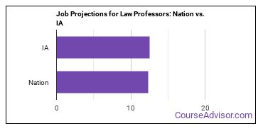 Job Projections for Law Professors: Nation vs. IA
