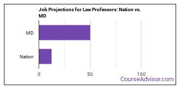 Job Projections for Law Professors: Nation vs. MD