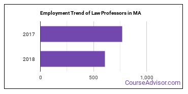 Law Professors in MA Employment Trend