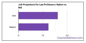 Job Projections for Law Professors: Nation vs. MA