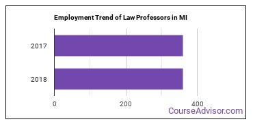 Law Professors in MI Employment Trend