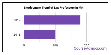 Law Professors in MN Employment Trend