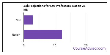 Job Projections for Law Professors: Nation vs. MN