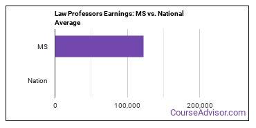 Law Professors Earnings: MS vs. National Average