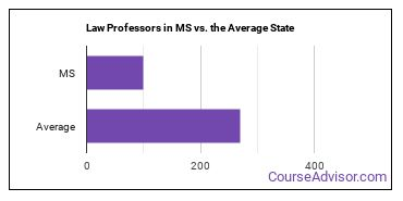 Law Professors in MS vs. the Average State