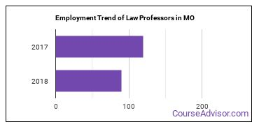 Law Professors in MO Employment Trend