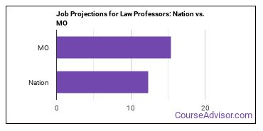 Job Projections for Law Professors: Nation vs. MO