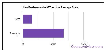 Law Professors in MT vs. the Average State