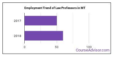 Law Professors in MT Employment Trend