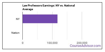 Law Professors Earnings: NY vs. National Average