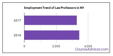Law Professors in NY Employment Trend