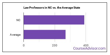 Law Professors in NC vs. the Average State