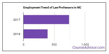 Law Professors in NC Employment Trend