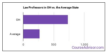 Law Professors in OH vs. the Average State