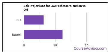 Job Projections for Law Professors: Nation vs. OH