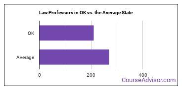 Law Professors in OK vs. the Average State
