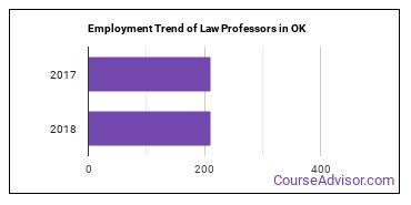 Law Professors in OK Employment Trend