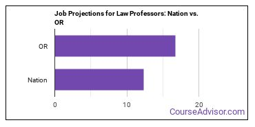 Job Projections for Law Professors: Nation vs. OR