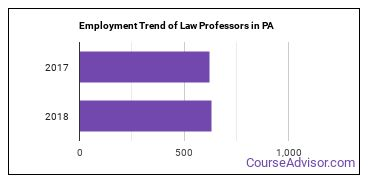 Law Professors in PA Employment Trend