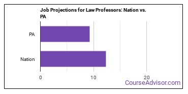 Job Projections for Law Professors: Nation vs. PA