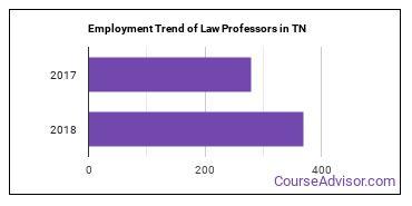 Law Professors in TN Employment Trend