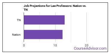Job Projections for Law Professors: Nation vs. TN