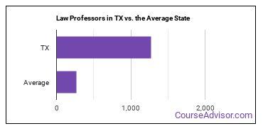 Law Professors in TX vs. the Average State
