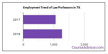 Law Professors in TX Employment Trend