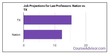 Job Projections for Law Professors: Nation vs. TX