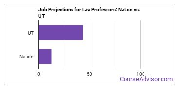Job Projections for Law Professors: Nation vs. UT