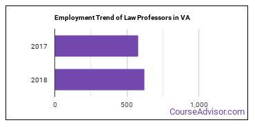 Law Professors in VA Employment Trend
