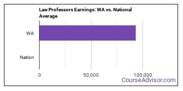 Law Professors Earnings: WA vs. National Average