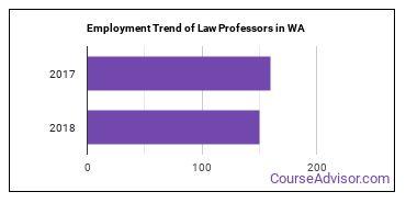 Law Professors in WA Employment Trend