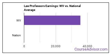 Law Professors Earnings: WV vs. National Average